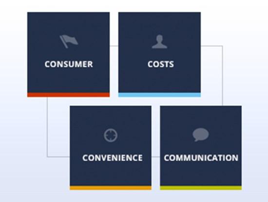the 4 c s versus the 4 p s of marketing