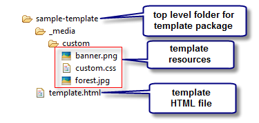 MRP File Structure