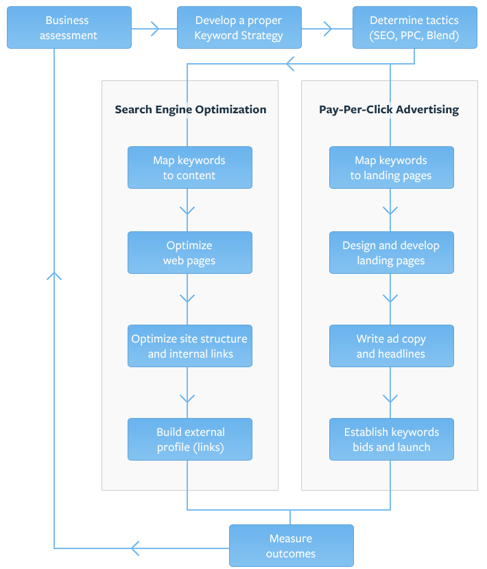 Search Engine Marketing Process