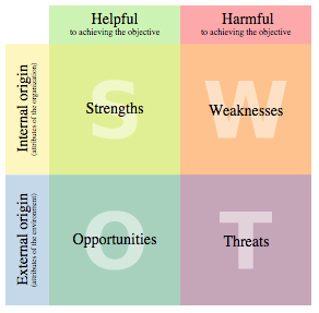 Content Strategy SWOT