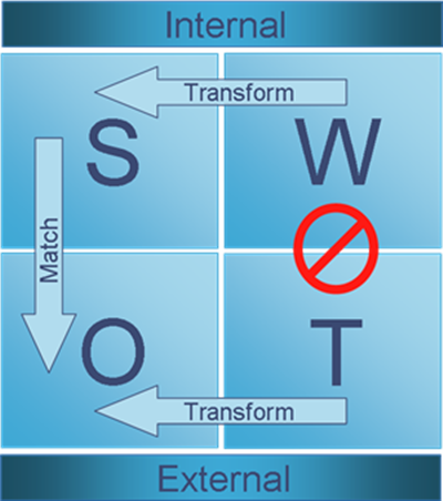 SWOT Content Strategy