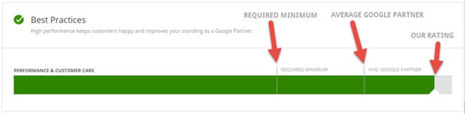 2016 Google Partner Best Practices - Custom Fit Online