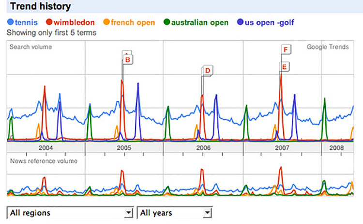 8 Great Tools - Google Trends