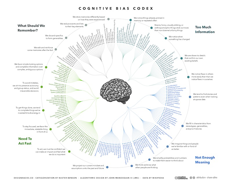 Cognitive Biases Codex Marketing SEO